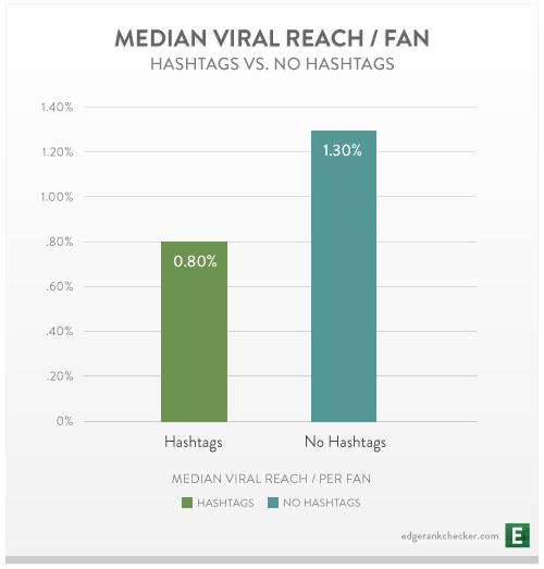 Hashtag-vs-No-Hashtag-Facebook