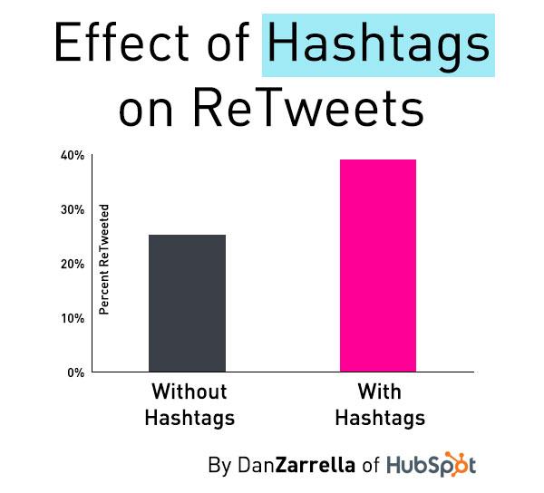 Hashtags-Twitter