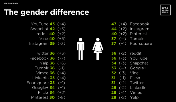 Gender-Difference